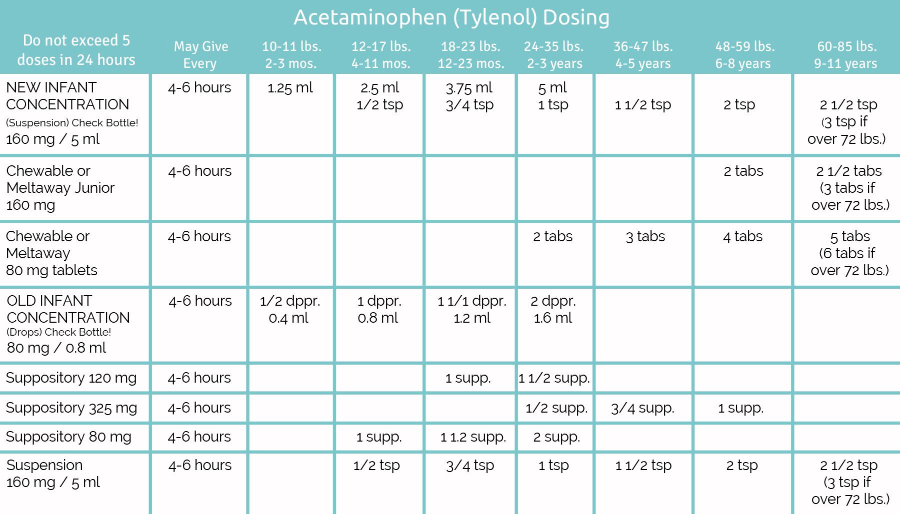 medicine dose for pediatric chart: Medication dosage tables latouche pediatrics llc